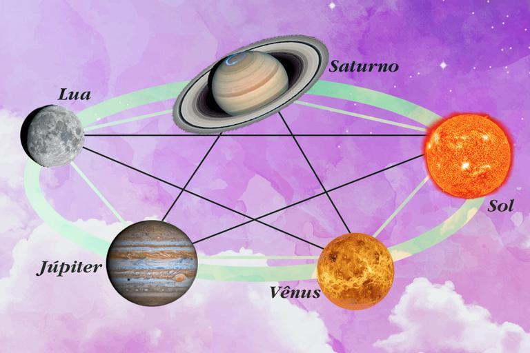imagens dos astros Sol, Saturno, Vênus, Júpiter e Lua, ilustrando o oráculo dos astros.
