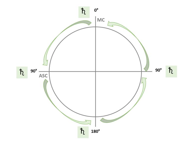 Gráfico Saturno MC
